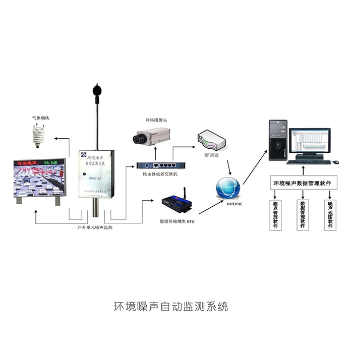 杭州爱华AWA6218J型环境噪声自动监测系统
